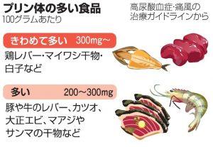 痛風予防 食事